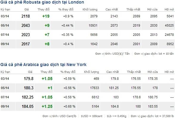 Giá cà phê tại London và New York ngày 1/3/2014