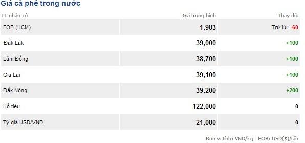 Giá cà phê trong nước ngày 1/3/2014