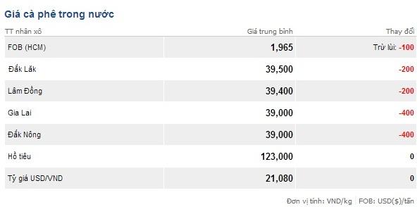 Tổng hợp thị trường và Giá cà phê ngày 06/03/2014