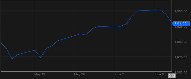 Chỉ số S&P 500 giảm 0,7% xuống 1.930,11 điểm