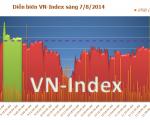 Diễn biến thị trường chứng khoán Việt Nam sáng ngày 7/8/2014