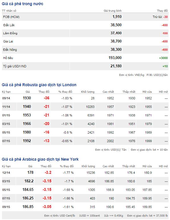 Bảng giá cà phê trong nước và thế giới ngày 20/9/2014
