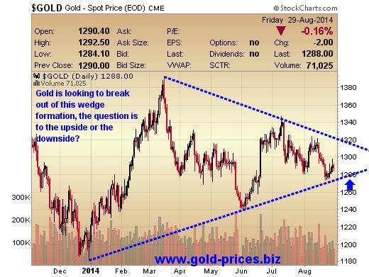 Biểu đồ về sự tiến bộ của vàng trong năm 2014