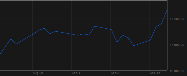 Chỉ số Dow Jones(Nguồn: Bloomberg)