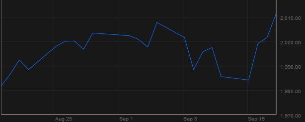 Chỉ số S&P 500(Nguồn: Bloomberg)