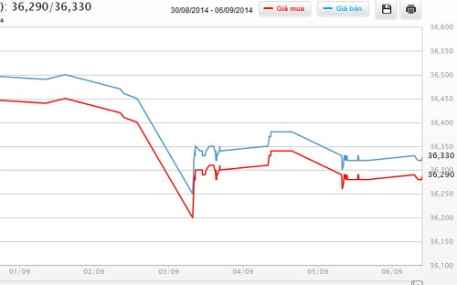Diễn biến giá vàng SJC tại DOJI từ đầu tháng 9 đến nay
