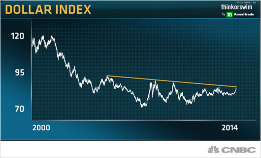 dollar-index2-140916