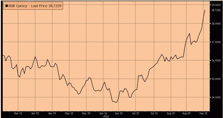 Đồng Ruble Nga xuống thấp nhất lịch sử trong phiên giao dịch hôm nay 16/9 - Nguồn: FT