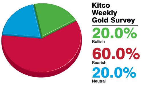 Các chuyên gia dự báo giá vàng tuần tới lại tiếp tục giảm