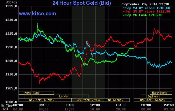 Giá vàng thế giới giảm mạnh phiên cuối tuần.