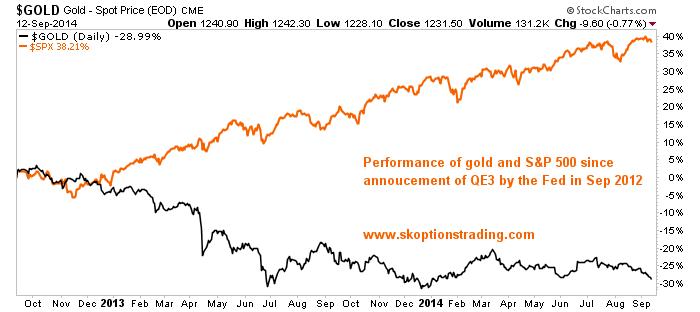 Vàng và chỉ số S&P 500 kể từ khi Fed áp dụng QE3 tháng 9/2012