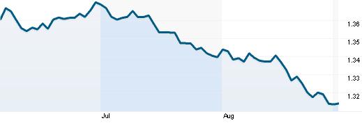 Tỷ giá EUR/USD(Nguồn: Reuters)
