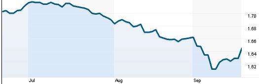 Tỷ giá GBP/USD(Nguồn: Reuters)