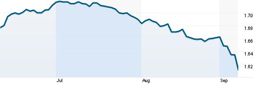 Tỷ giá GBP/USD (Nguồn: Reuters)