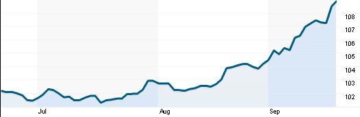 Tỷ giá USD/JPY(Nguồn: Reuters)