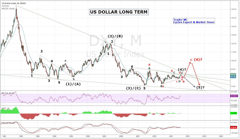 USD: Triển vọng dài hạn