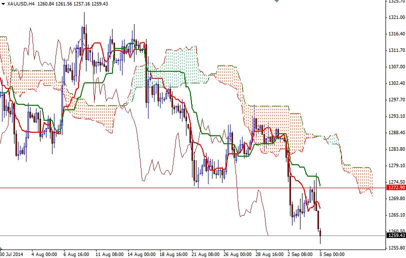 Vàng (XAU/USD) 4h 5/9/2014