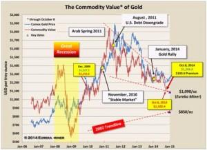 Khủng hoảng tài chính 2008 đã tạo nên thị trường giá lên đối với vàng như thế nào?