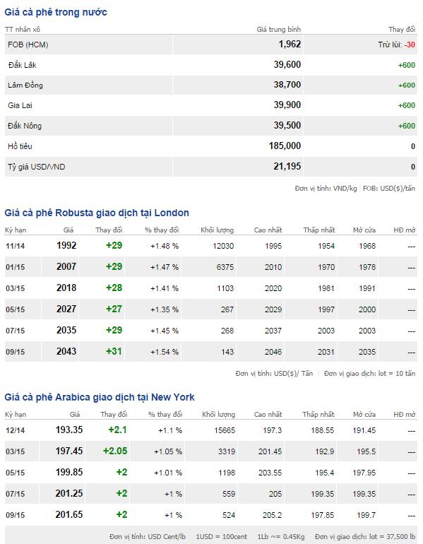 Bảng giá cà phê trong nước và thế giới ngày 1/10/2014