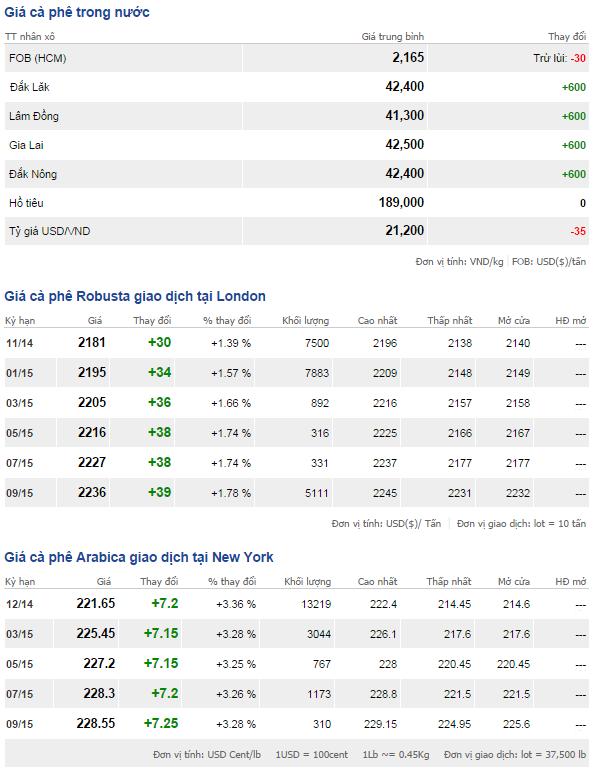 Bảng giá cà phê trong nước và thế giới ngày 10/10/2014