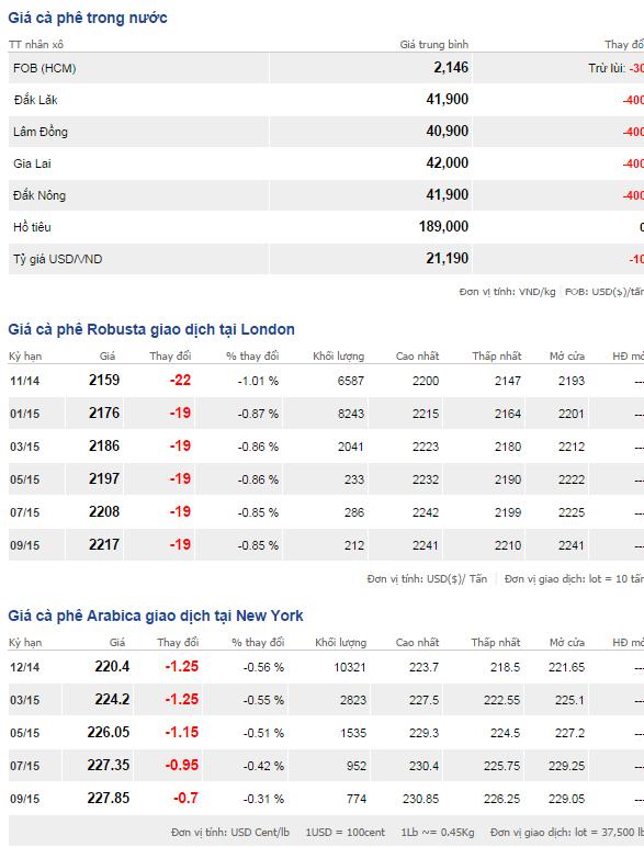 Bảng giá cà phê trong nước và thế giới ngày 11/10/2014
