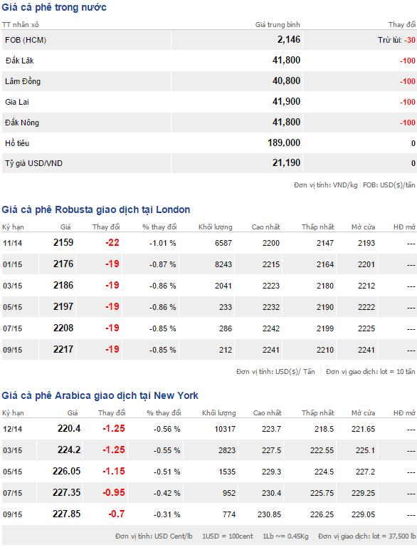 Bảng giá cà phê trong nước, thế giới ngày 13/10/2014
