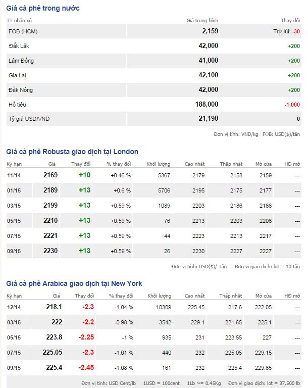 Bảng giá cà phê trong nước và thế giới ngày 14/10/2014