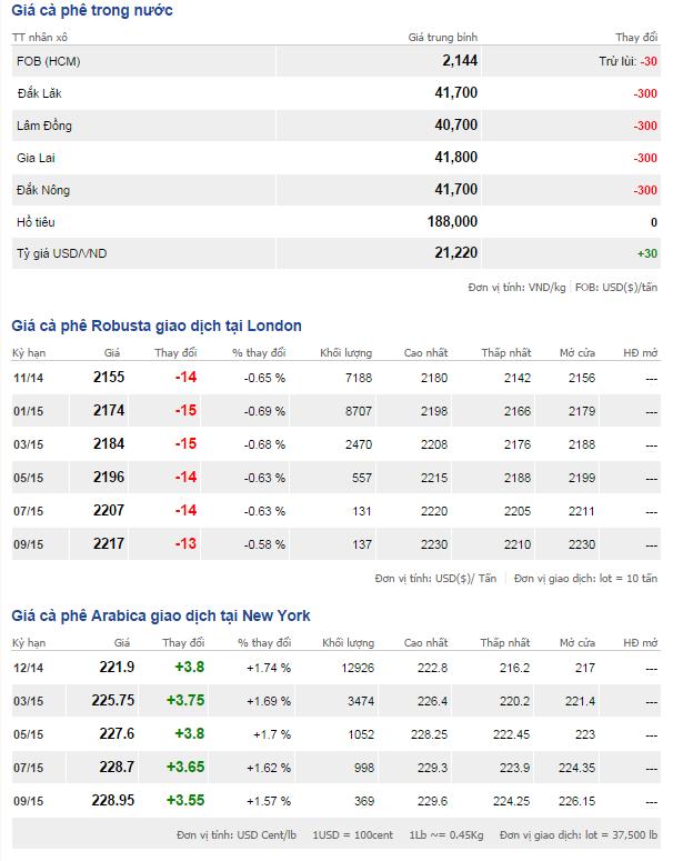 Bảng giá cà phê trong nước và thế giới ngày 15/10/2014