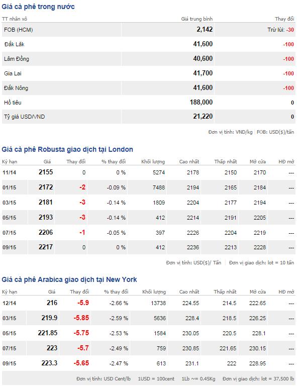 Bảng giá cà phê trong nước và thế giới ngày 16/10/2014