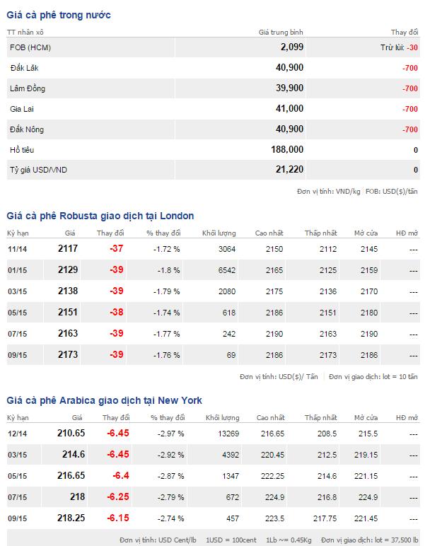 Bảng giá cà phê trong nước và thế giới ngày 18/10/2014