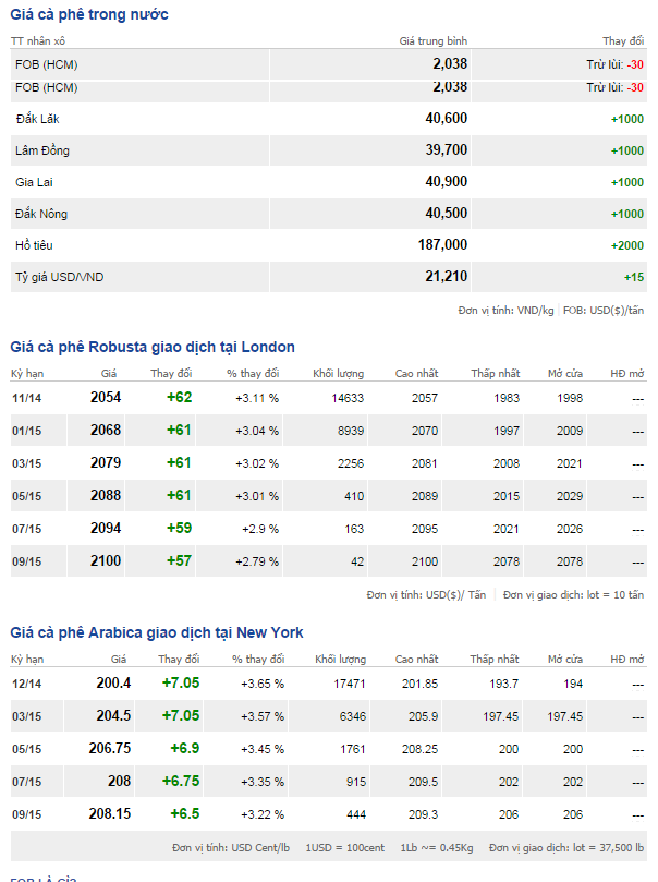 Bảng giá cà phê trong nước và thế giới ngày 2/10/2014