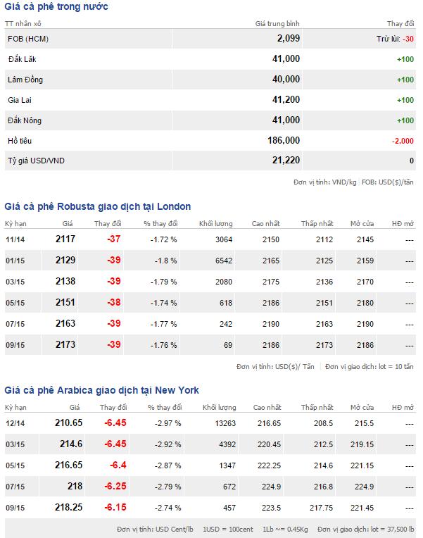 Bảng giá cà phê trong nước và thế giới ngày 20/10/2014