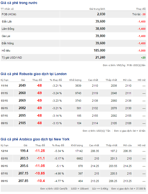 Bảng giá cà phê trong nước và thế giới hôm nay ngày 21/10/2014