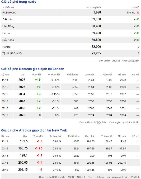 Bảng giá cà phê trong nước và thế giới ngày 25/10/2014