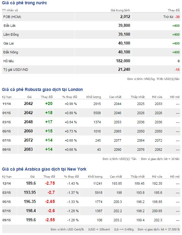 Bảng giá cà phê trong nước và thế giới ngày 30/10/2014