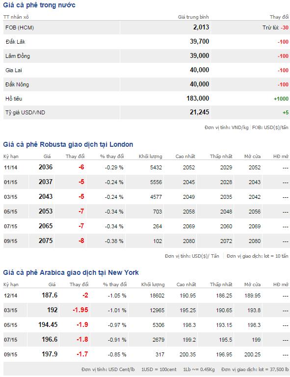 Bảng giá cà phê trong nước và thế giới ngày 31/10/2014