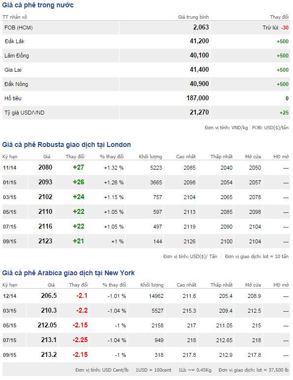 Bảng giá cà phê trong nước và thế giới ngày 4/10/2014