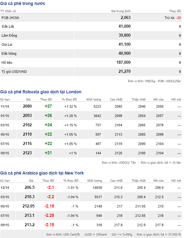 Bảng giá cà phê trong nước và thế giới ngày 6/10/2014