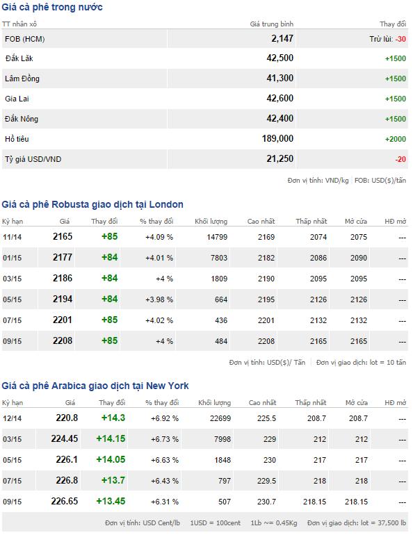 Bảng giá cà phê trong nước và thế giới ngày 7/10/2014