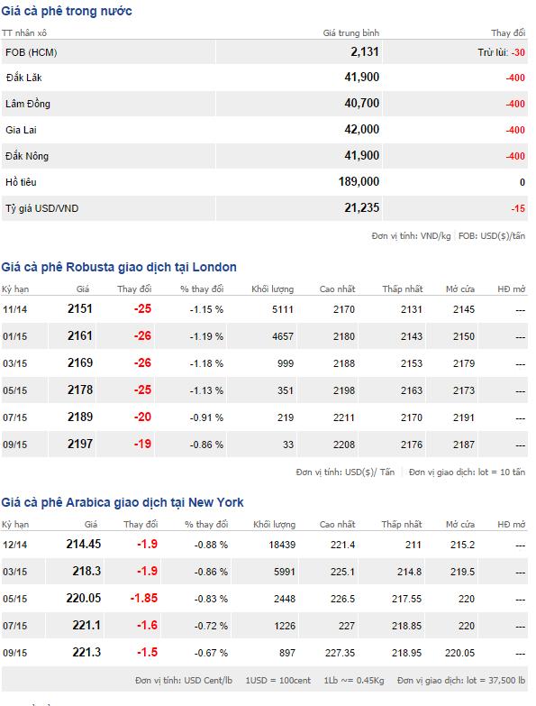 Bảng giá cà phê trong nước và thế giới ngày 9/10/2014