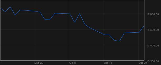 Chỉ số Dow Jones (Nguồn: Bloomberg)