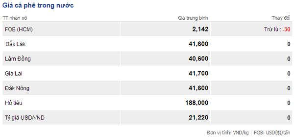 Giá cà phê trong nước ngày 17/10/2014