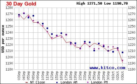 Diễn biến giá vàng thế giới 30 ngày qua.