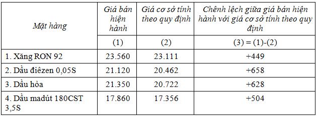 gia-xang-13-10-2