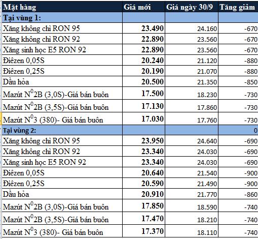 Đvt: đồng/lít ttế, kg (FO)