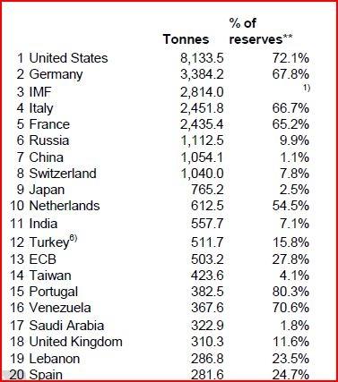 Nguồn: Hội đồng Vàng Thế giới, số liệu của IMF