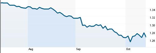 Tỷ giá EUR/USD (Nguồn: Reuters)