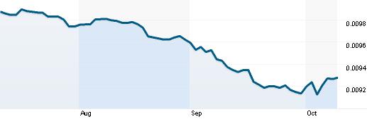 Tỷ giá JPY/USD (Nguồn: Reuters)