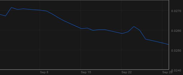Diễn biến tỷ giá RUB/USD trong 1 tháng qua (Nguồn: Bloomberg)