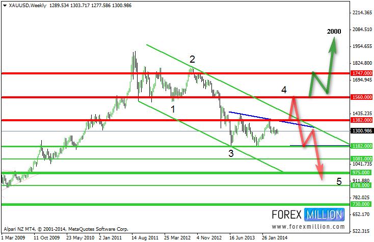 Vàng (XAU/USD) biểu đồ tuần